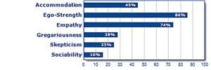 table showing to different personality traits