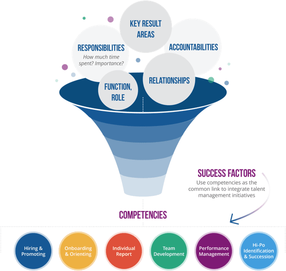IdentifyingCompetencies